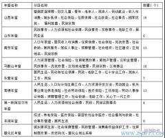 地方综合年鉴社会部类分类、标题及记述范围——以中国年鉴精品工程 2018 年卷申报年鉴篇目初稿为例
